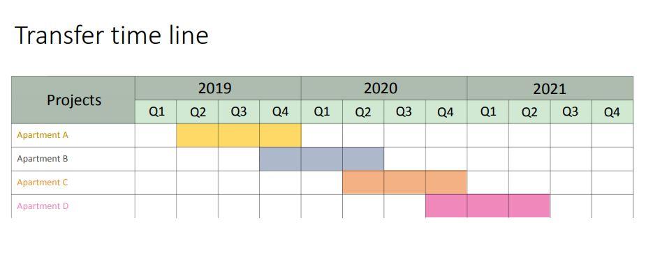BSM-Sansara timeline