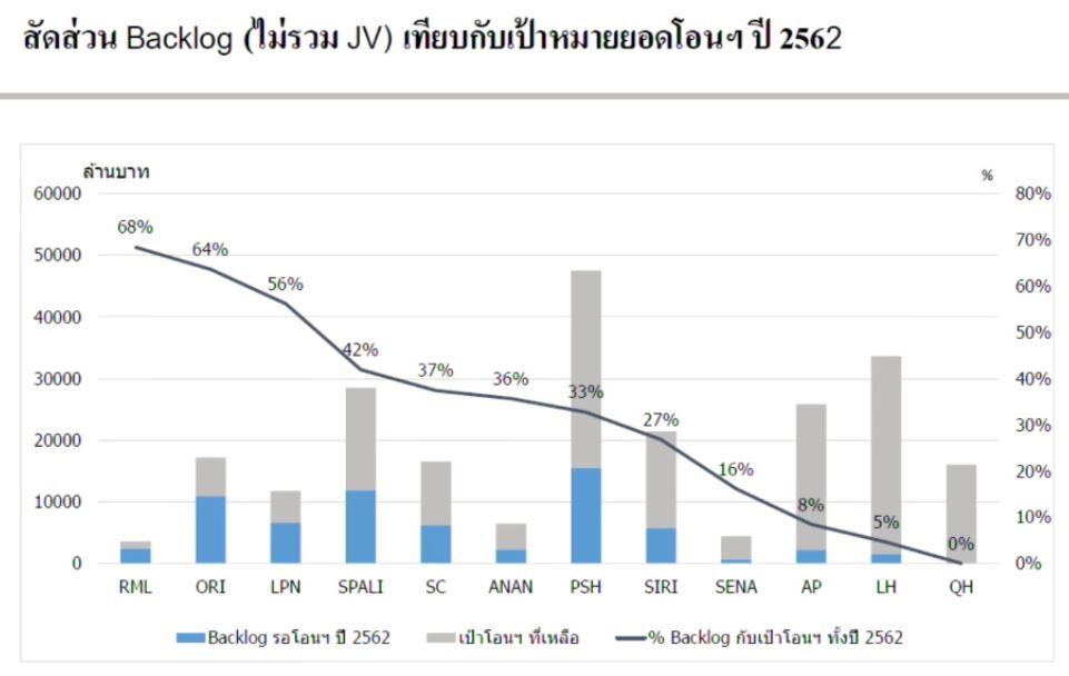 property-backlog per target 2562