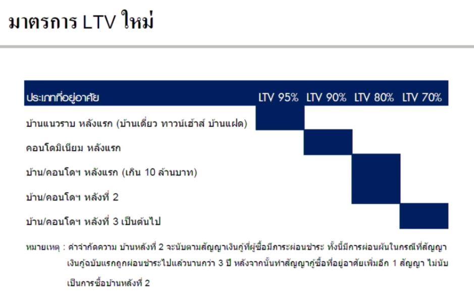 property-LVT