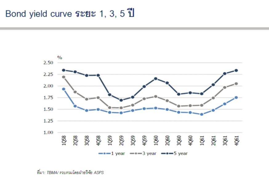 ดอกเบี้ยเงินฝาก-Bond yield curve