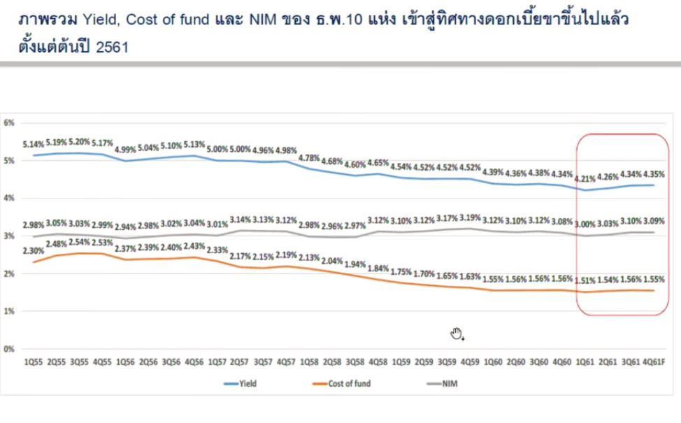 ดอกเบี้ยเงินฝาก-Yield-Cost of fund-NIM