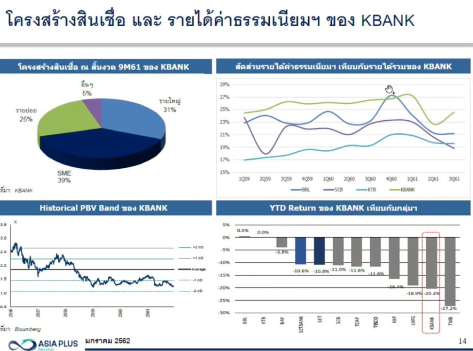 KBANK-Revenue