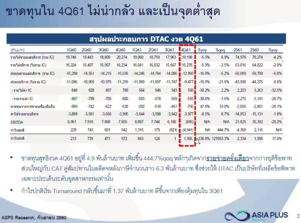 DTAC - Q4 result