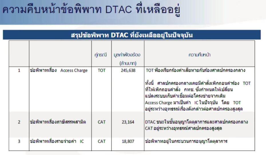 DTAC - dispute still