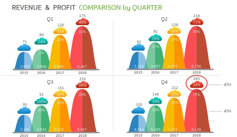 COM7-Revenue and Profit