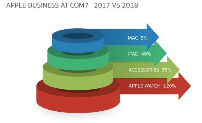 COM7-Apple Business at COM7