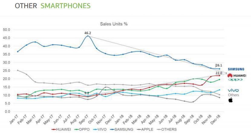 COM7-Other Smartphones