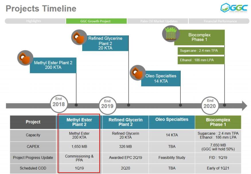 GGC-Project Timeline