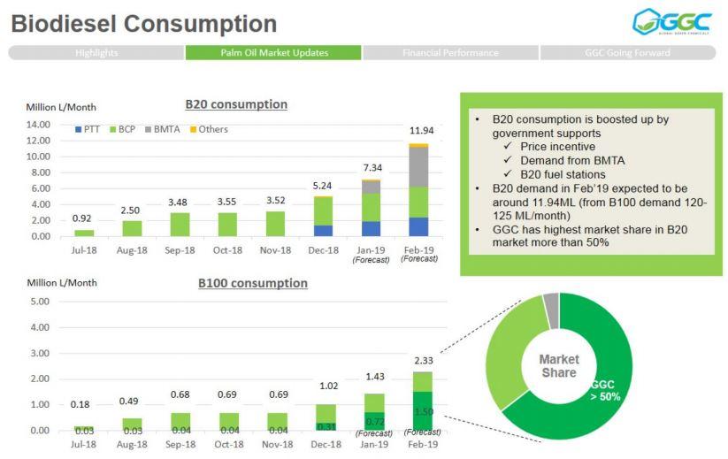 GGC- Biodiesel Consumption