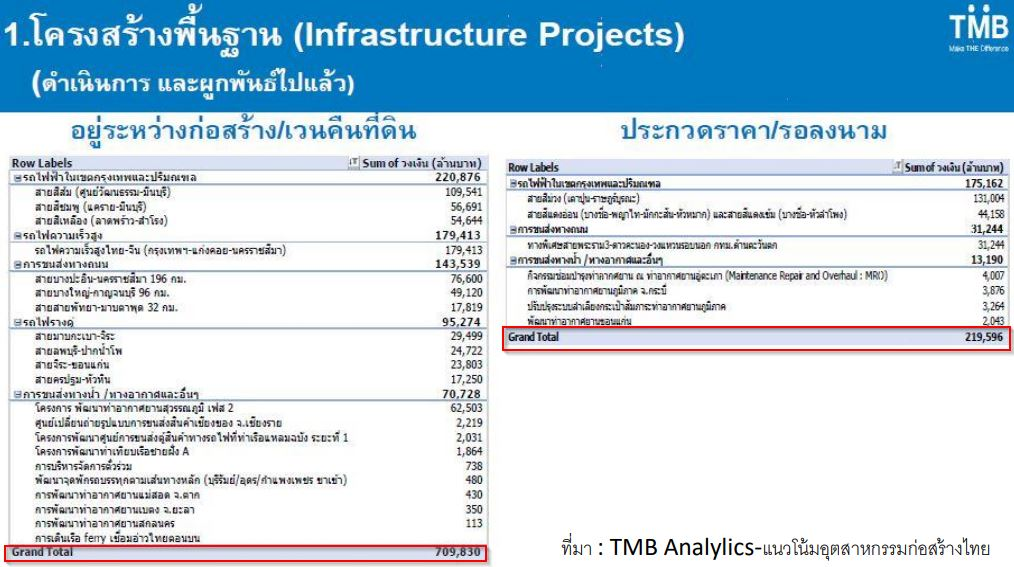 หุ้น SEAFCO-Infrastructure projects 1