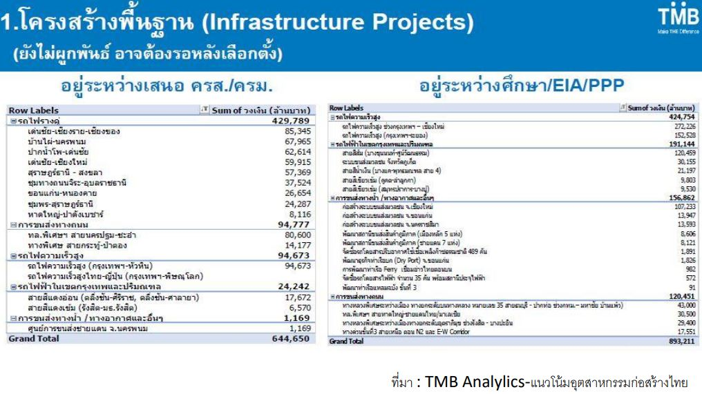 หุ้น SEAFCO-Infrastructure projects 2