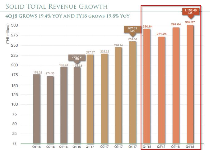 SPA-Revenue growth