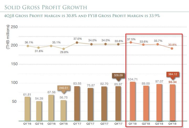 SPA-Gross profit growth