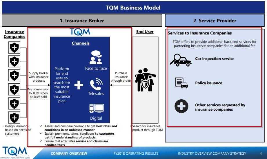 หุ้น TQM - Business model