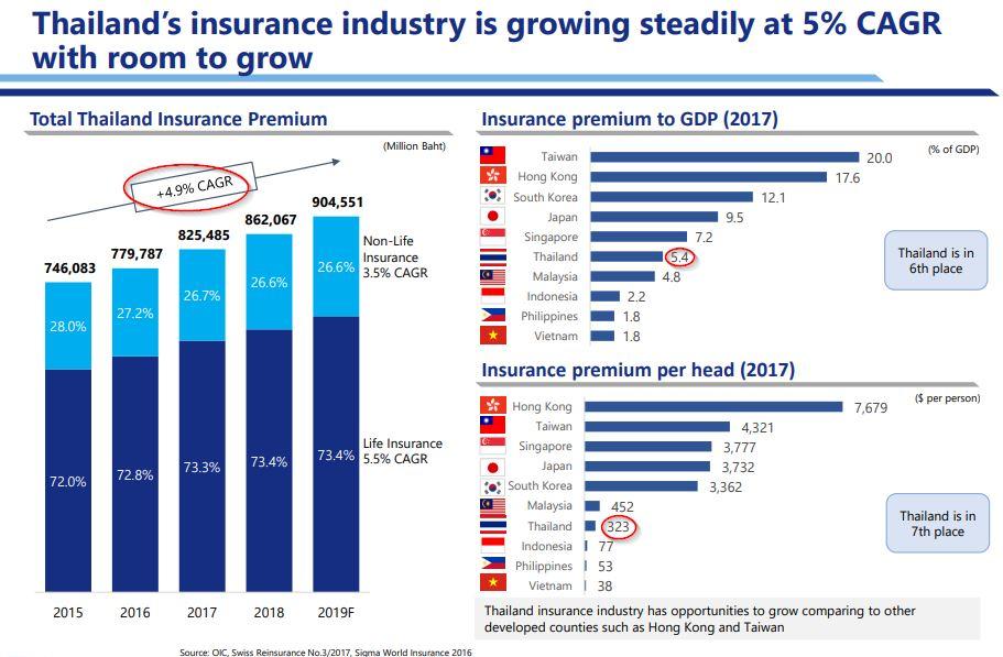 หุ้น TQM - Thailand insurrance industry