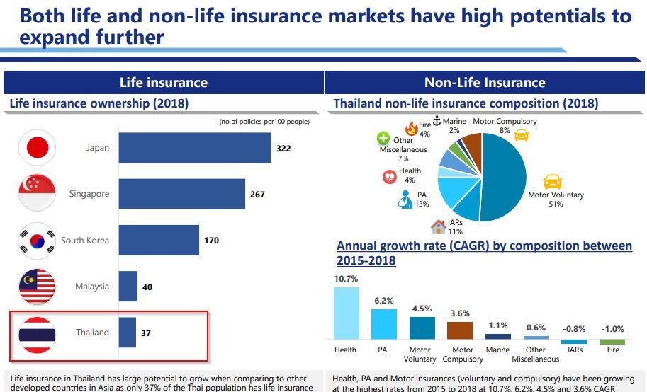 หุ้น TQM - Life and none life insurrance markets