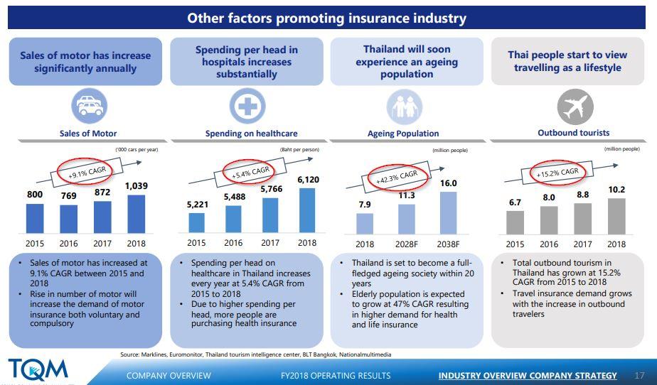 หุ้น TQM - Other factors insurance industry