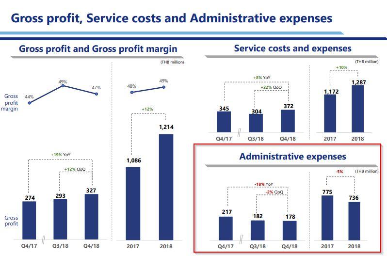 หุ้น TQM - Gross, Cost, Administrative expanses