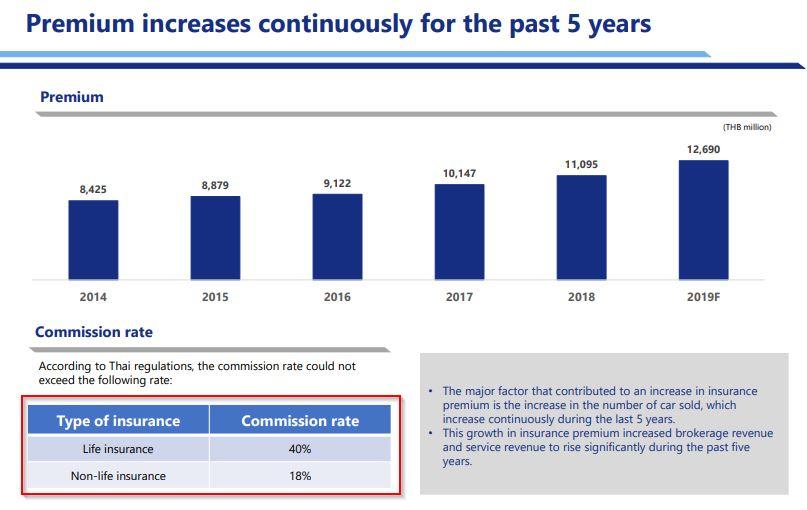 หุ้น TQM - Premium increases