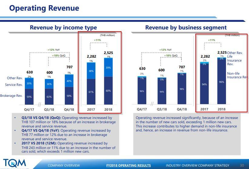 หุ้น TQM - Operating Revenue