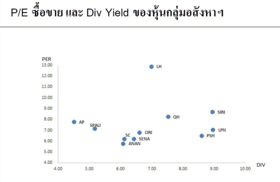 หุ้นอสังหา-Q1-2562-PE และ Div Yield