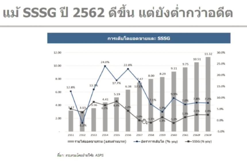 หุ้นค้าปลีก-Q1-2562-SSSG ดีขึ้น แต่ต่ำกว่าอดีต