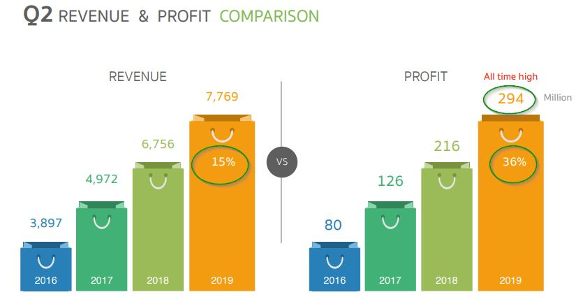 com7- revenue and profit