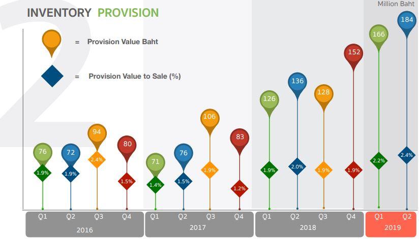 com7-Inventory provision