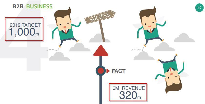 com7-B2B Business