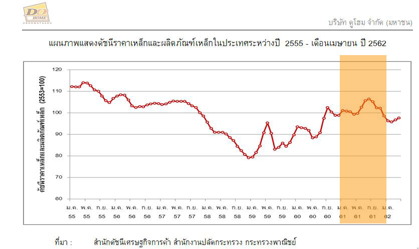 DOHOME-Steel indicator